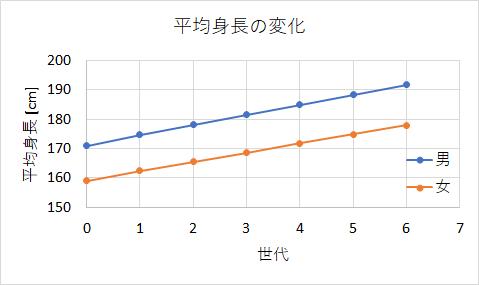 世代ごとの平均身長の変化