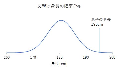 父親の身長の確率分布1