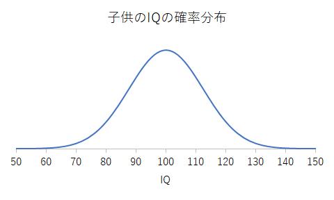 子供のIQの確率分布