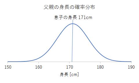 父親の身長の確率分布2