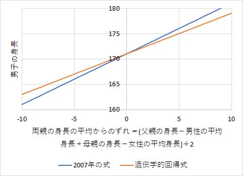 男子の身長の予測式