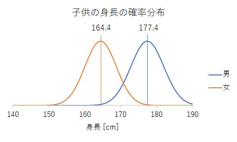 子供の身長の確率分布