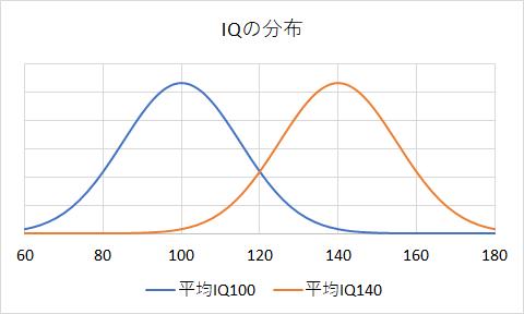 IQの分布