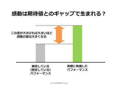 3_感動は期待値とのギャップで生まれる
