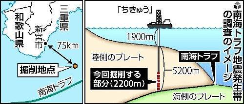 日本政府「ちょっと南海トラフに5000mぐらい穴掘って調べてみるわ」