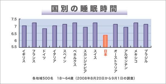 【画像】国別の平均睡眠時間、日本人が有能な人種であることが判明wwwww