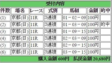 2016年11月13日エリザベス女王杯20680円3連複 keiba