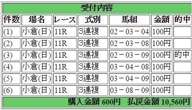 2017年26日小倉11R10560円3連複