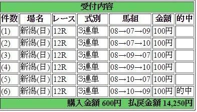2017年4月30日新潟12R14250円3連単