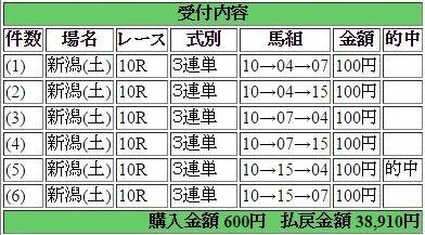 2016年4月30日新潟10R38910円3蓮単 keiba