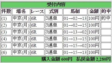 2016年3月21日中京6R2280円3連単 keiba