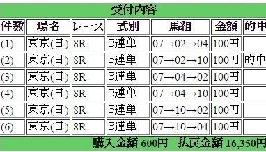 2016年4月24日東京8R16350円3蓮単 keiba