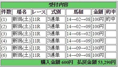 2017年4月29日新潟11R53290円3連単