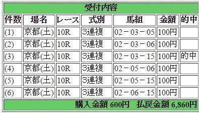 2016年4月30日京都10R6860円3連複 keiba