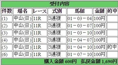 2016年3月20日中山スプリングS1690円3連複 keiba