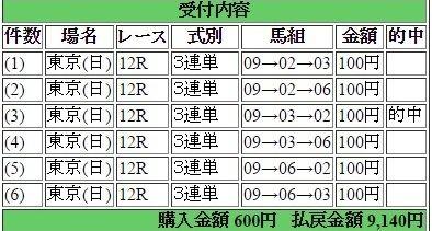 2017年2月12日東京12R9140円3連単6点 keiba