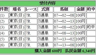 2016年5月1日東京7R6340円3連単 keiba