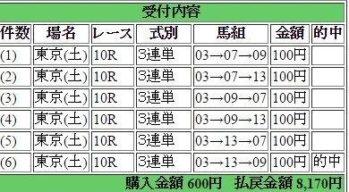 2017年2月4日東京10R8170円3連単6点 keiba