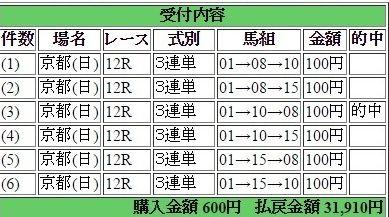 2016年11月20日京都12R31910円3連単 keiba