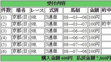 2017年2月12日京都9R7860円3連単6点 keiba