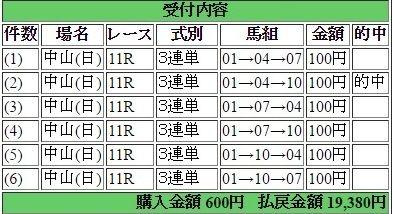 2016年3月20日中山スプリングS19380円3連単 keiba