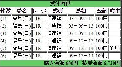 2016年11月20日福島11R6720円3連複 keiba