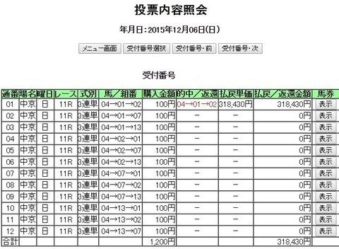 チャンピオンズカップ318430円3連単12点的中