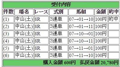 2017年4月15日中山8R20720円3連単