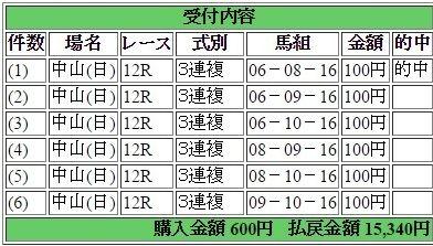 2017年4月2日中山12R15340円3連複