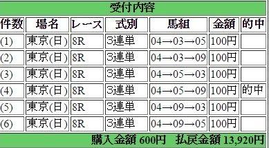 2016年5月8日東京8R13920円3連単 keiba
