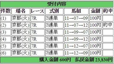 2017年1月17日京都7R23830円3連単 keiba