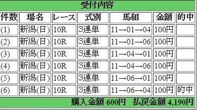 2016年5月8日新潟10R4190円3連単 keiba