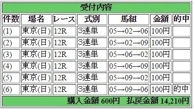2017年4月23日東京12R14210円3連単