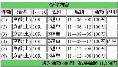 2016年4月23日京都10R11150円3連単 keiba