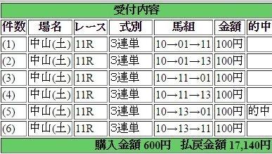 2016年12月17日中山ターコイズS17140円3連単 keiba