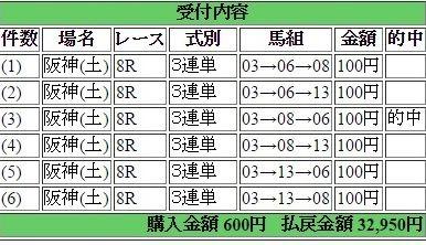 2017年2月25日阪神8R32950円3連単