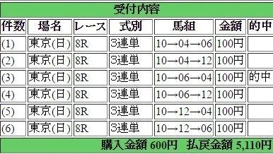 2016年5月1日東京8R5110円3蓮単 keiba