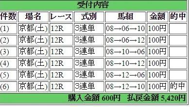 2016年11月26日京都12R5420円3連単 keiba