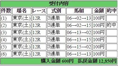 2016年4月23日東京12R12850円3連単 keiba