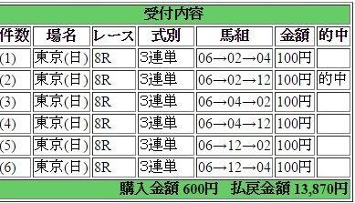 2017年1月29日東京8R13870円3連単6点 keiba