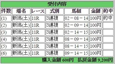 2017年4月29日新潟11R9200円3連複