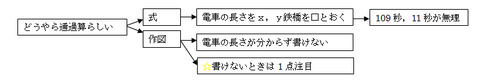 2015灘中1日目7解説3