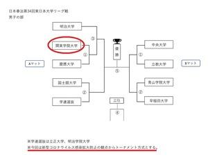 tournament2021_0509