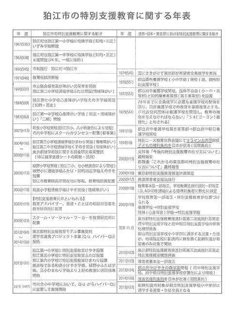 狛江の特別支援教育5