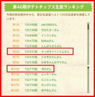 第46期ランキング最終速報(0731)