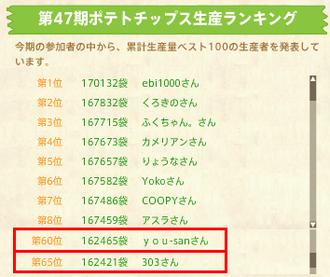 第47期ランキング最終速報(0904)