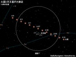 2月下旬から3月上旬の火星と天王星の位置