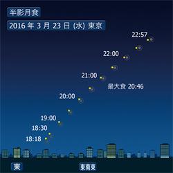 3月23日(水) 半影月食