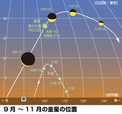 5等星の最大光度