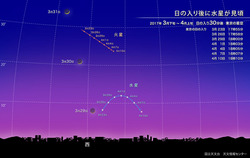 日の入り後に水星が見頃